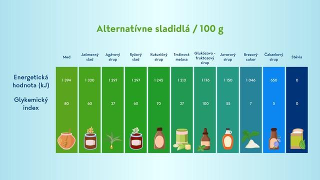 alternativne sladidla.jpg