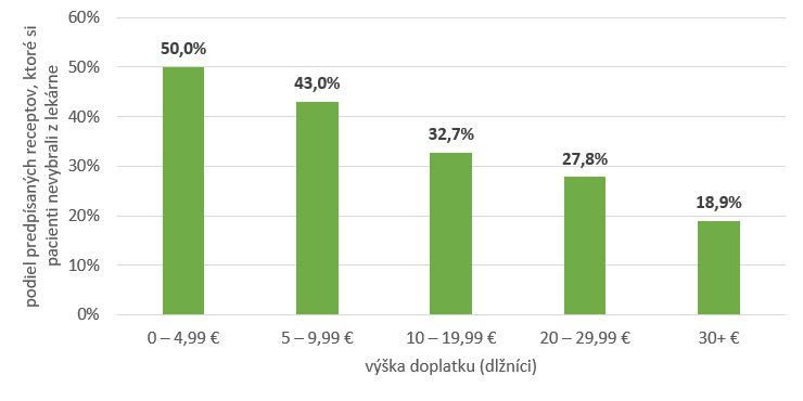 suma_dlznici_graf.PNG