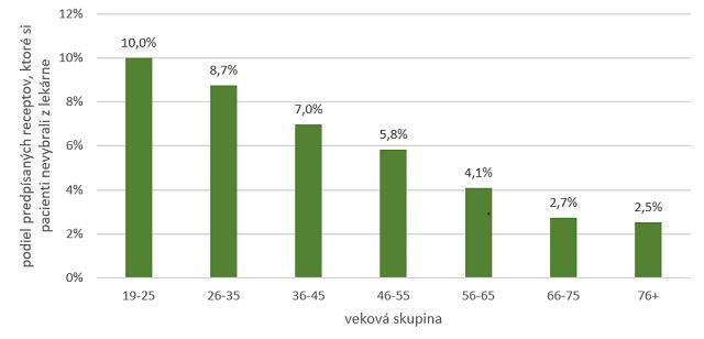 vek_graf.PNG